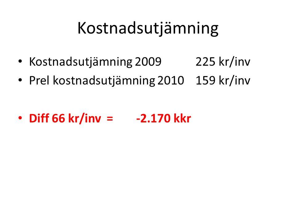 Kostnadsutjämning Kostnadsutjämning 2009225 kr/inv Prel kostnadsutjämning 2010159 kr/inv Diff 66 kr/inv=-2.170 kkr