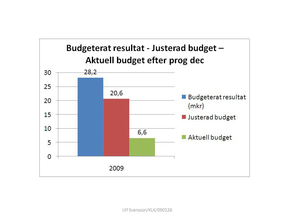 2009 Budgeterat resultat -4,4 Prognostiserat resultat -19,4 SAP ?