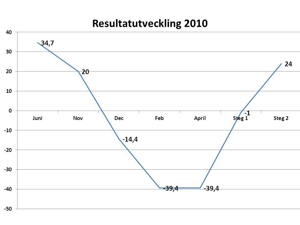 Ramminskning 2010/Total nettokostn. Steg 1 och steg 2 Ulf Svensson/KLK/090126