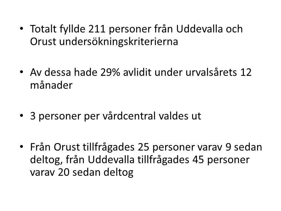 Undersökningspersonerna Ålder och kön –29 personer (20 Uddevalla och 9 Orust) –77-91 år –65% kvinnor –35% män –medianåldern 82 år