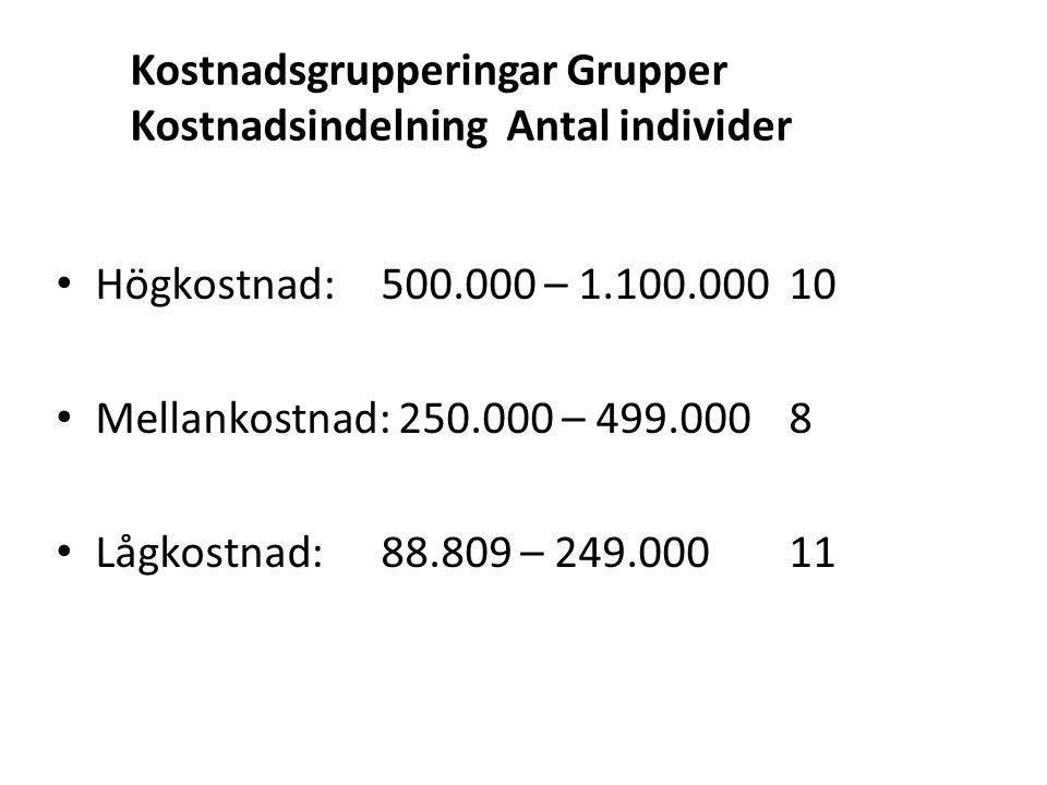 Kostnadsgrupperingar Grupper Kostnadsindelning Antal individer Högkostnad: 500.000 – 1.100.000 10 Mellankostnad: 250.000 – 499.000 8 Lågkostnad: 88.80