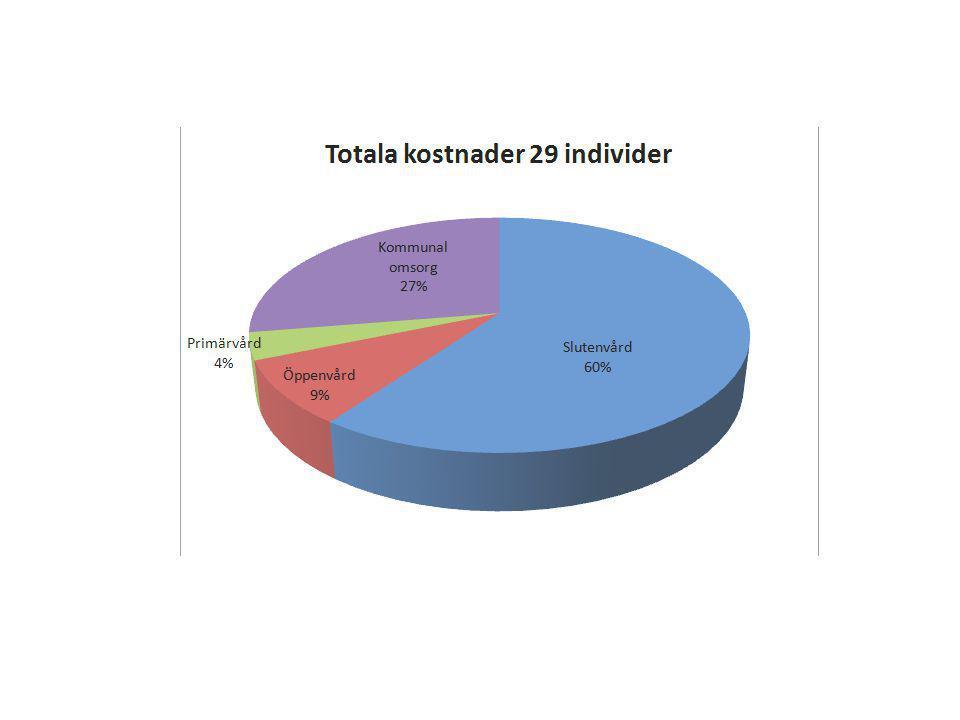 Detta diagram visar var inom slutenvården som personerna vårdats
