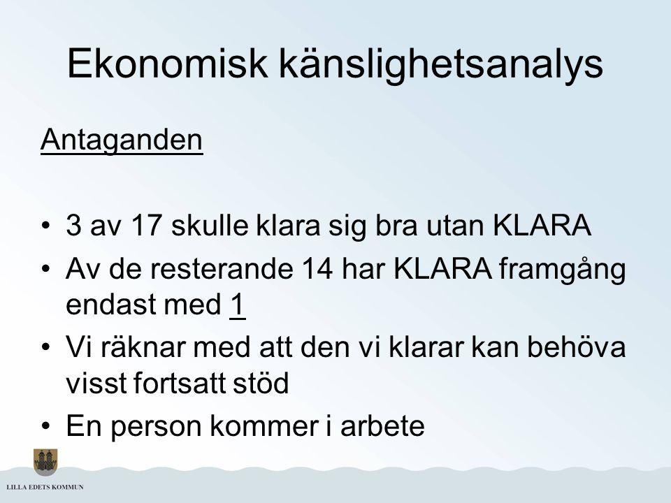Ekonomisk känslighetsanalys Antaganden 3 av 17 skulle klara sig bra utan KLARA Av de resterande 14 har KLARA framgång endast med 1 Vi räknar med att d