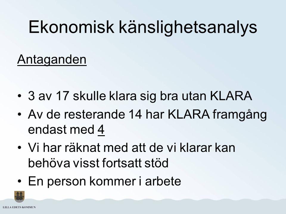 Ekonomisk känslighetsanalys Antaganden 3 av 17 skulle klara sig bra utan KLARA Av de resterande 14 har KLARA framgång endast med 4 Vi har räknat med a