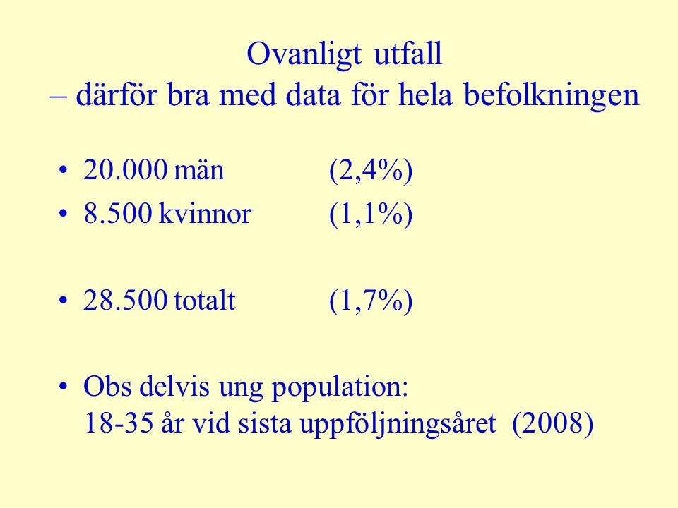 Ovanligt utfall – därför bra med data för hela befolkningen 20.000 män (2,4%) 8.500 kvinnor (1,1%) 28.500 totalt (1,7%) Obs delvis ung population: 18-