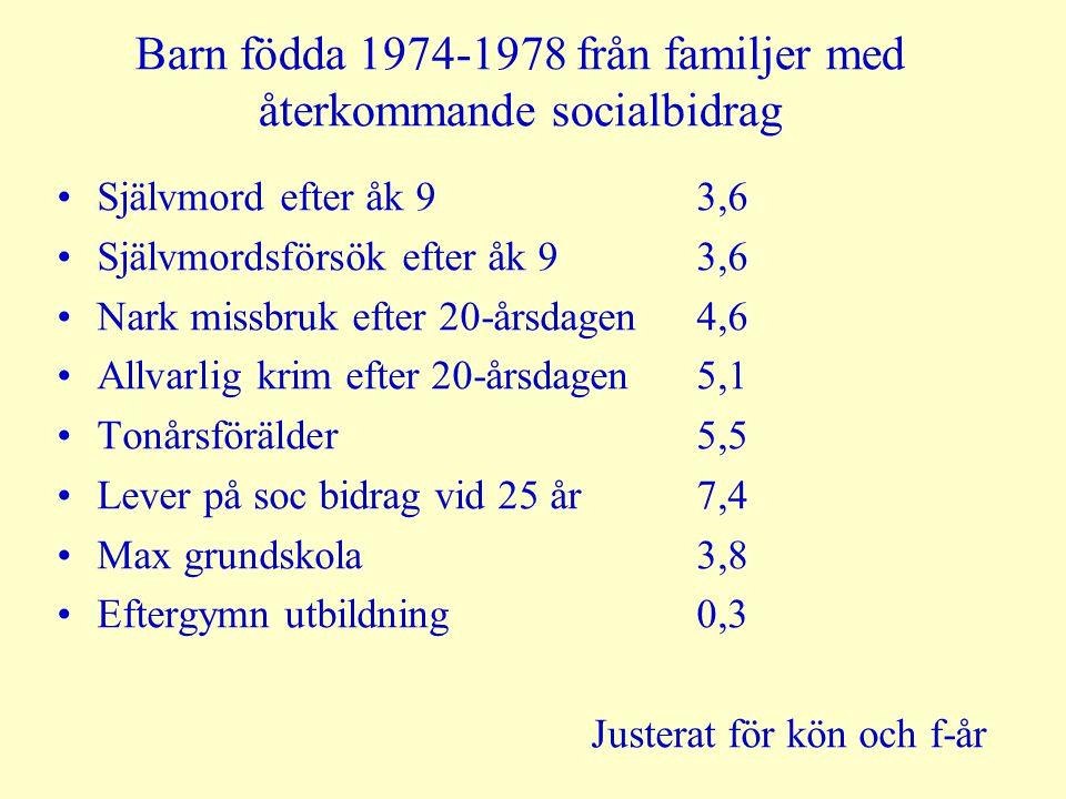 Barn födda 1974-1978 från familjer med återkommande socialbidrag Självmord efter åk 93,6 Självmordsförsök efter åk 93,6 Nark missbruk efter 20-årsdage