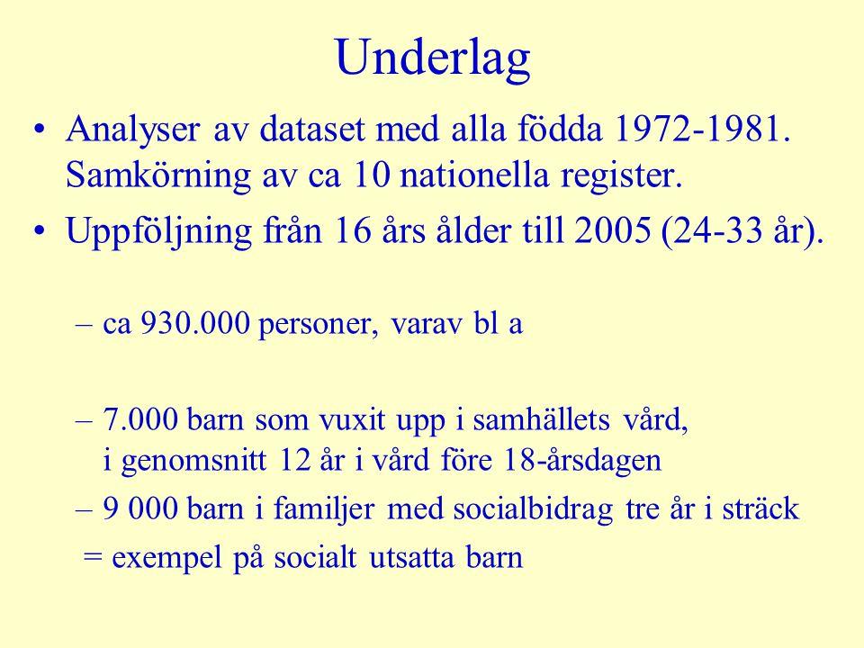 Betyg från åk 9 Låga/ofullständiga betyg = sämsta sjättedelen i riket (< (M-1SE)) Låg/Medel = 1/3 (-1SE – M) Medel/Hög = 1/3 (M +1SE) Höga betyg = bästa sjättedelen i riket (>(M+ 1SE)) Stort bortfall bland fosterbarn och andra socialt utsatta grupper = vi har underskattat förekomst av dåliga skolresultat för dem