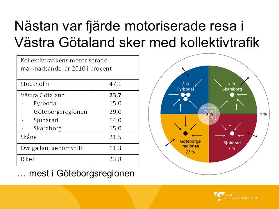 Nästan var fjärde motoriserade resa i Västra Götaland sker med kollektivtrafik … mest i Göteborgsregionen