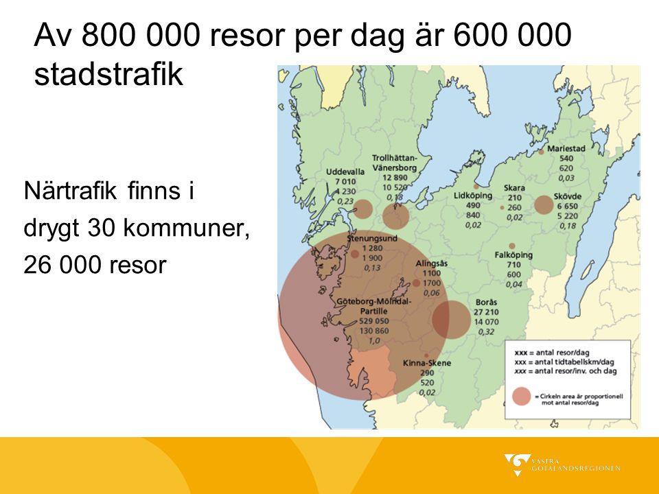 Av 800 000 resor per dag är 600 000 stadstrafik Närtrafik finns i drygt 30 kommuner, 26 000 resor