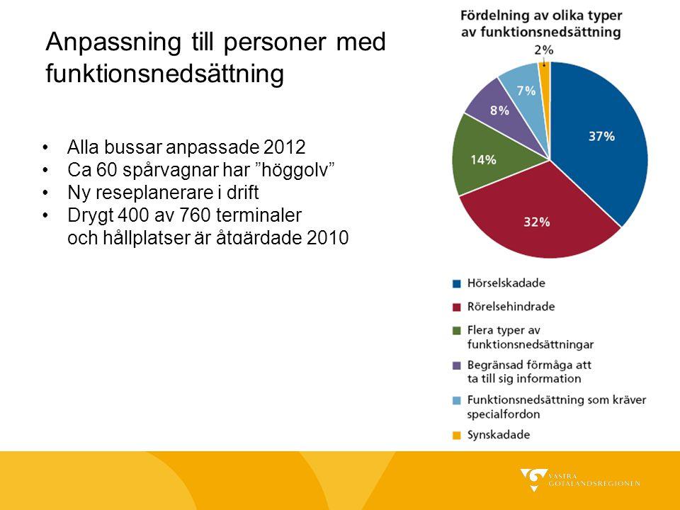 """Anpassning till personer med funktionsnedsättning Alla bussar anpassade 2012 Ca 60 spårvagnar har """"höggolv"""" Ny reseplanerare i drift Drygt 400 av 760"""