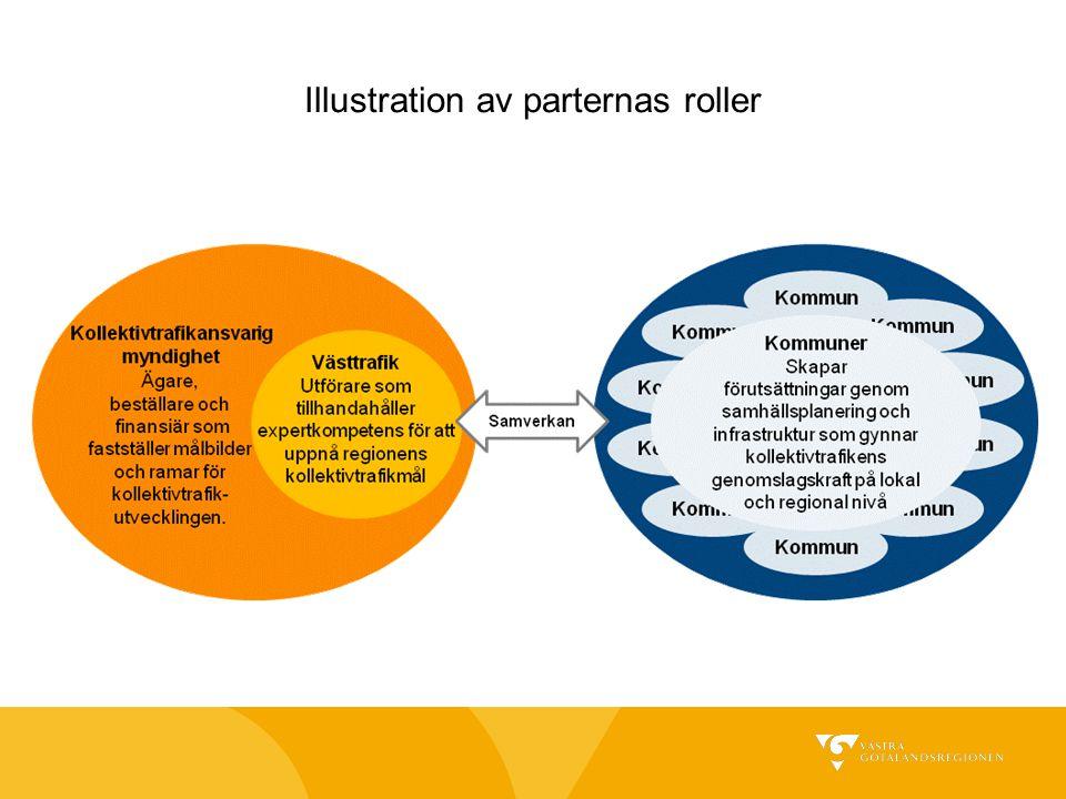 Illustration av parternas roller