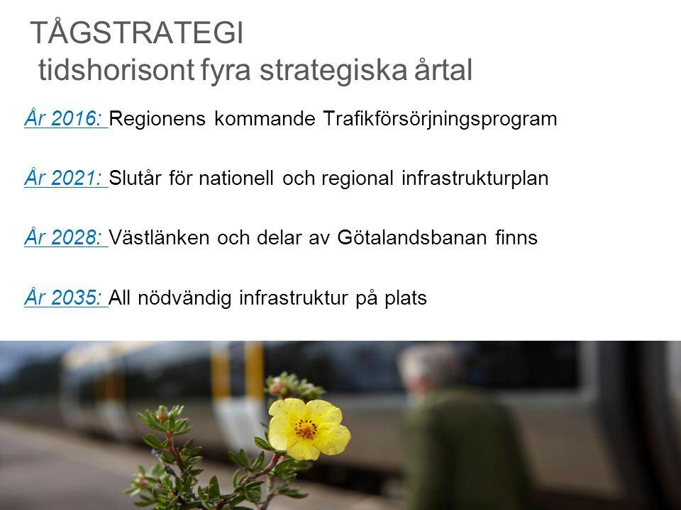TÅGSTRATEGI tidshorisont fyra strategiska årtal År 2016: Regionens kommande Trafikförsörjningsprogram År 2021: Slutår för nationell och regional infra