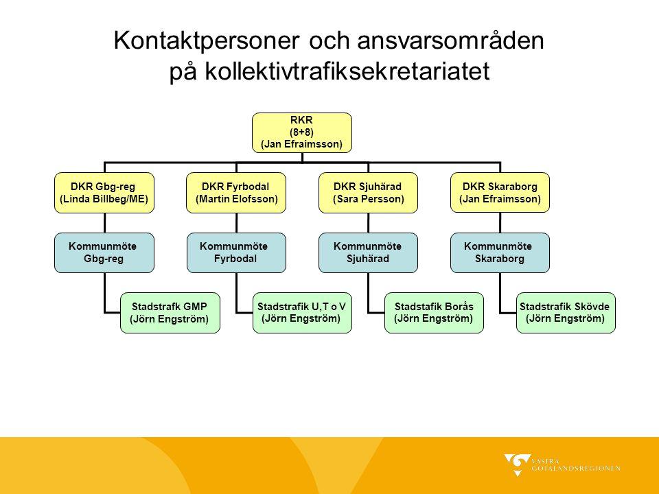 Exempel på åtgärder som diskuteras för 2016/2021 1.Strukturerat trafikupplägg, styva tidtabeller och knutpunkter, Grundtrafik hela trafikdygnet (Schweizmodellen): linjerna delas in i A 30, B 60, C 120 – minuterslinjer, 2.Linjer förstärks i högtrafik efter behov och möjlighet 3.Ny tågtrafik Trollhättan-Lidköping 4.Utökad tågtrafik Karlstad 5.Nya samverkansavtal med fjärroperatörer och THM Göteborg-Halden, Göteborg-Växjö, Skövde-Karlstad- (Jönköping?), Göteborg-Skövde-Örebro,