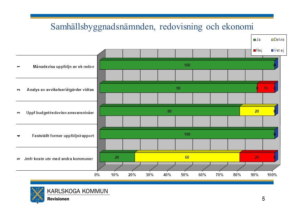 Samhällsbyggnadsnämnden, redovisning och ekonomi 5
