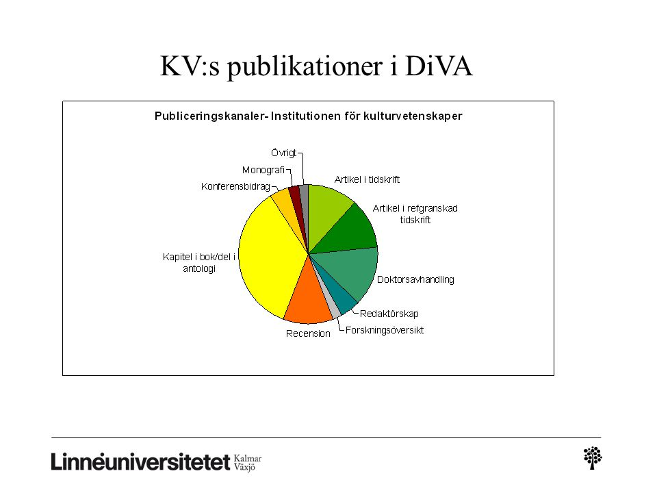 KV:s publikationer i DiVA