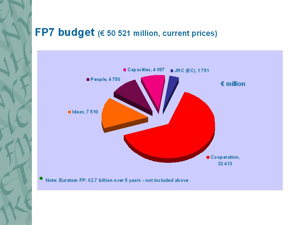 FP7 2007-2013 'Capacities' budget € million (2004 constant prices) Research Infrastructure1850 Research for the benefit of SMEs1336 Regions of Knowledge 126 Research Potential 370 Science in Society 280 International Co-operation 182 Total4217