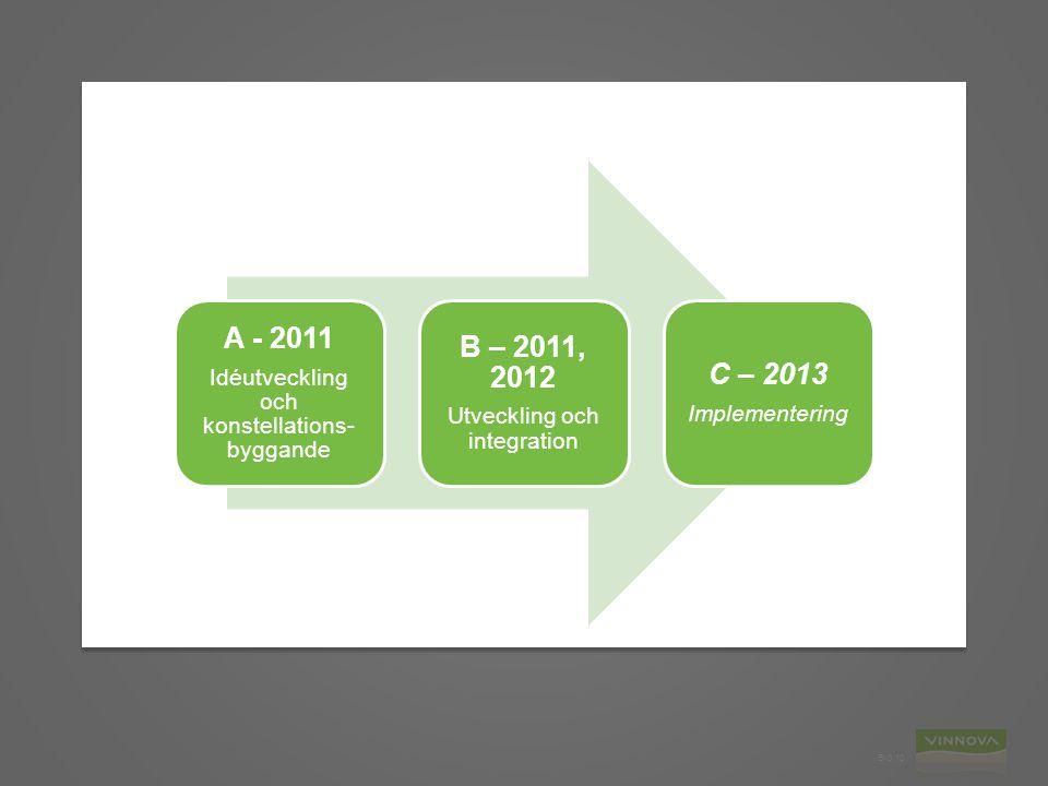 Bild 10 A - 2011 Idéutveckling och konstellations- byggande B – 2011, 2012 Utveckling och integration C – 2013 Implementering