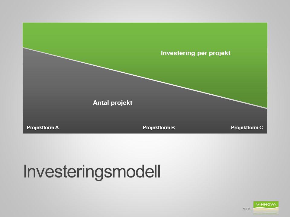 Investeringsmodell Bild 11 Antal projekt Investering per projekt Projektform A Projektform B Projektform C