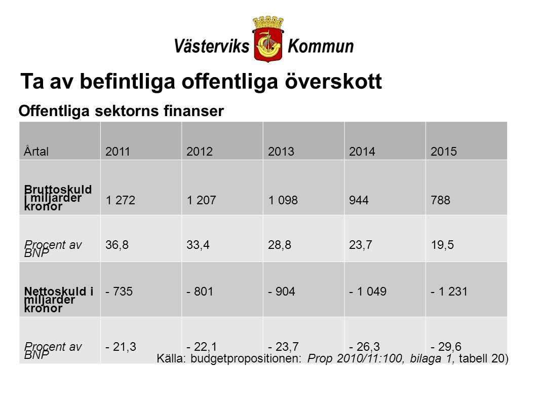Årtal20112012201320142015 Bruttoskuld i miljarder kronor 1 2721 2071 098944788 Procent av BNP 36,833,428,823,719,5 Nettoskuld i miljarder kronor - 735- 801- 904- 1 049- 1 231 Procent av BNP - 21,3- 22,1- 23,7- 26,3- 29,6 Källa: budgetpropositionen: Prop 2010/11:100, bilaga 1, tabell 20) Ta av befintliga offentliga överskott Offentliga sektorns finanser