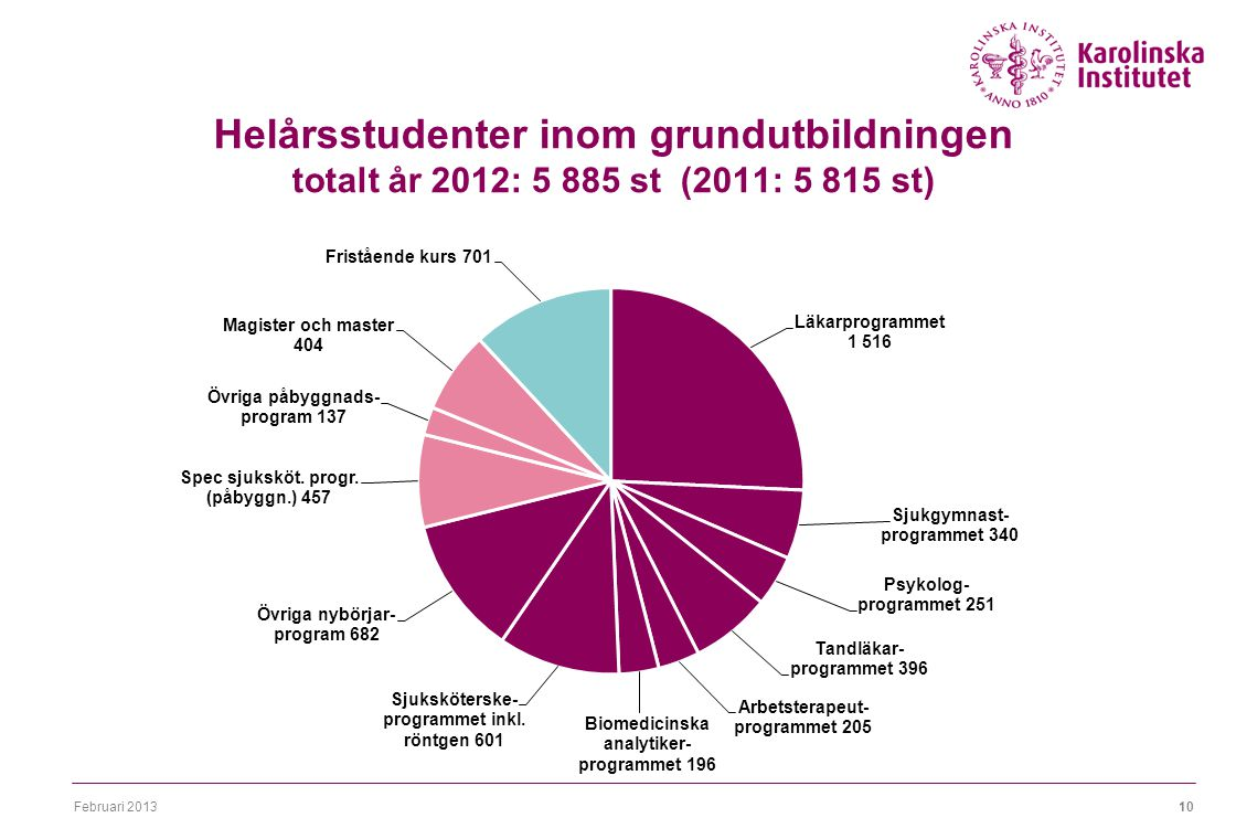 Februari 201310 Helårsstudenter inom grundutbildningen totalt år 2012: 5 885 st (2011: 5 815 st)