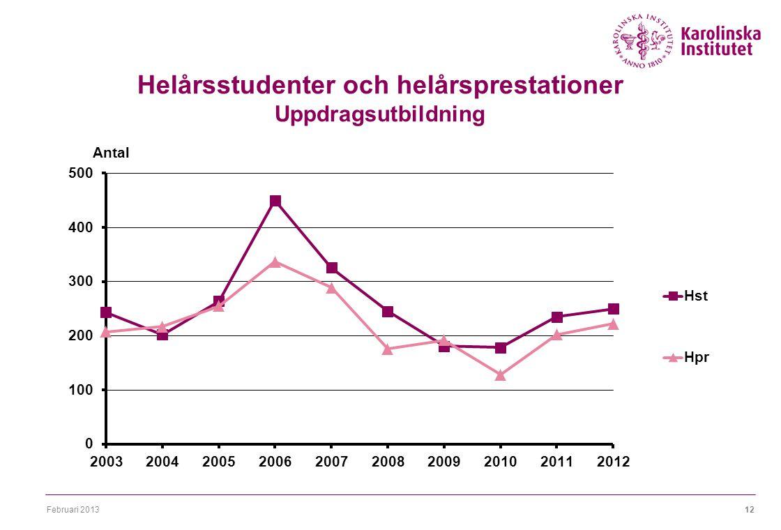 Februari 201312 Helårsstudenter och helårsprestationer Uppdragsutbildning