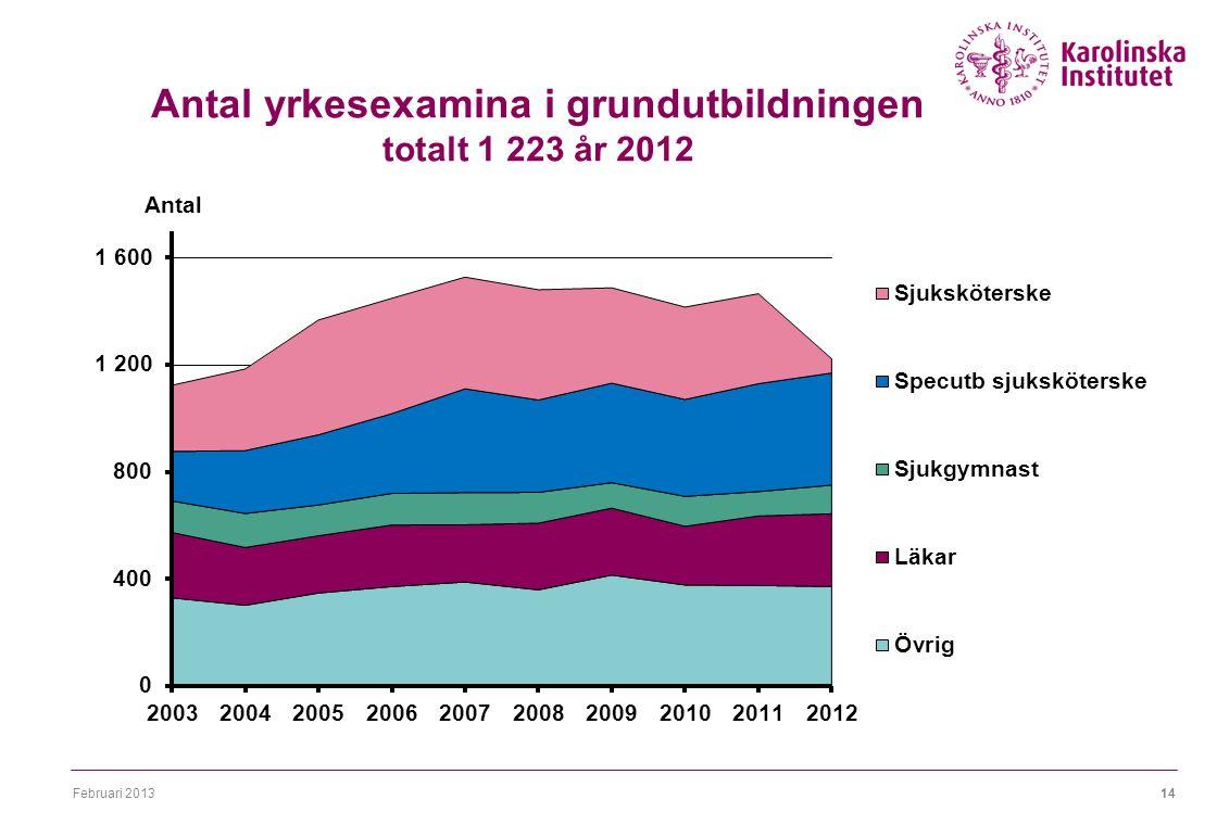 Februari 201314 Antal yrkesexamina i grundutbildningen totalt 1 223 år 2012
