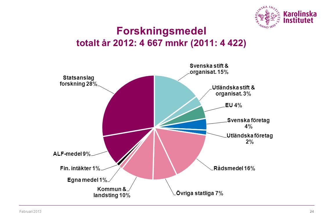 Februari 201324 Forskningsmedel totalt år 2012: 4 667 mnkr (2011: 4 422)