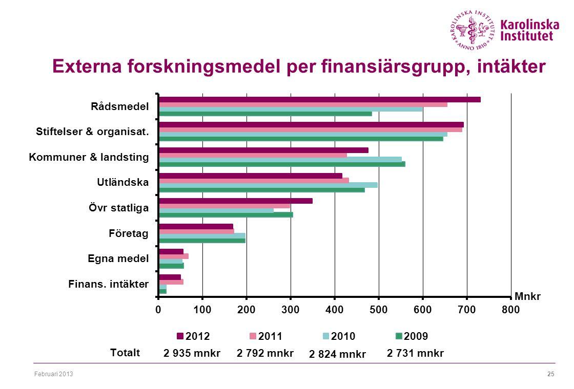 Februari 201325 Externa forskningsmedel per finansiärsgrupp, intäkter