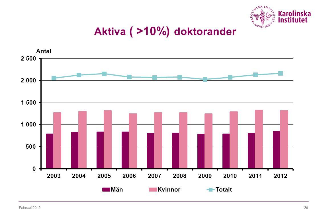 Februari 201329 Aktiva ( >10%) doktorander