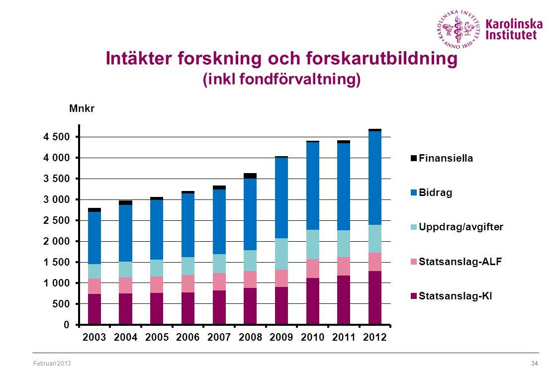 Februari 201334 Intäkter forskning och forskarutbildning (inkl fondförvaltning)