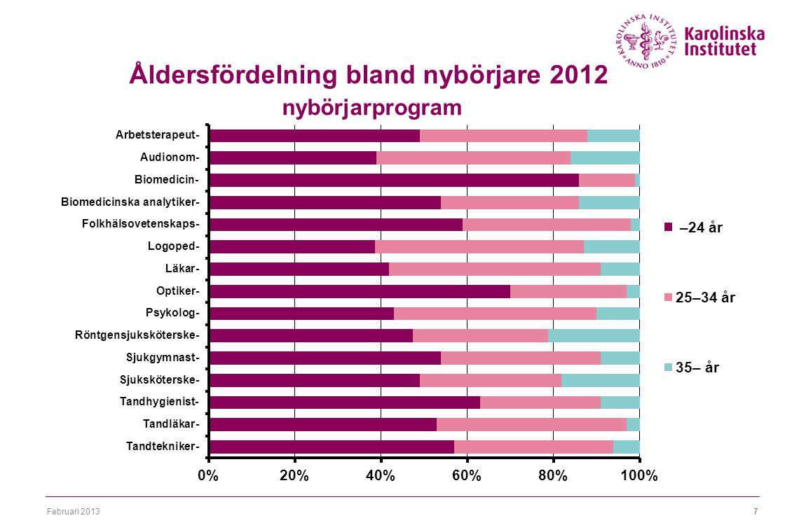 Februari 20137 Åldersfördelning bland nybörjare 2012 nybörjarprogram