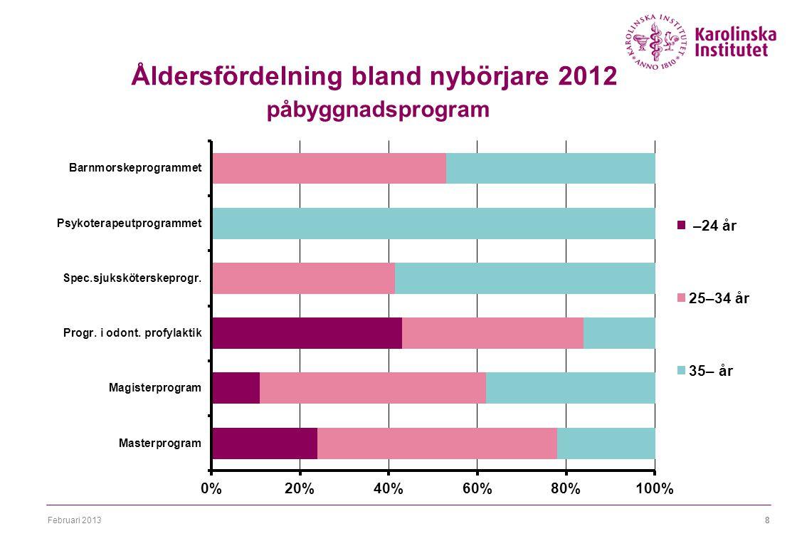 Februari 20138 Åldersfördelning bland nybörjare 2012 påbyggnadsprogram