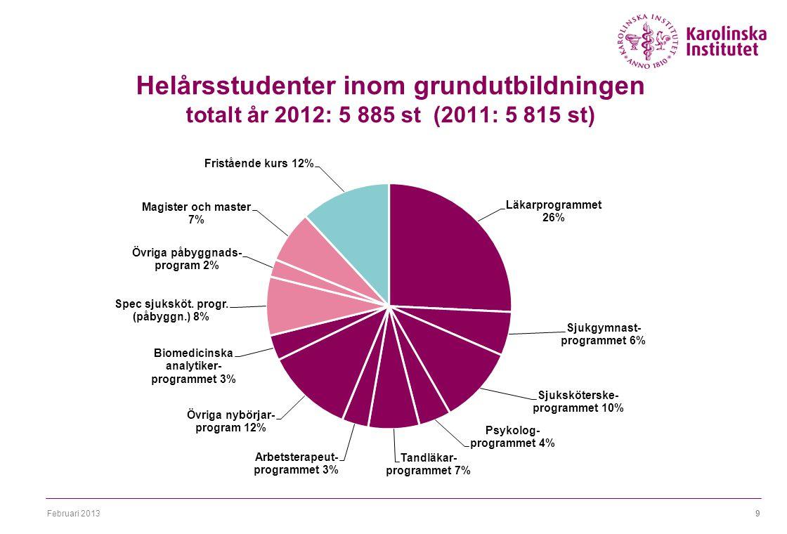 Februari 20139 Helårsstudenter inom grundutbildningen totalt år 2012: 5 885 st (2011: 5 815 st)