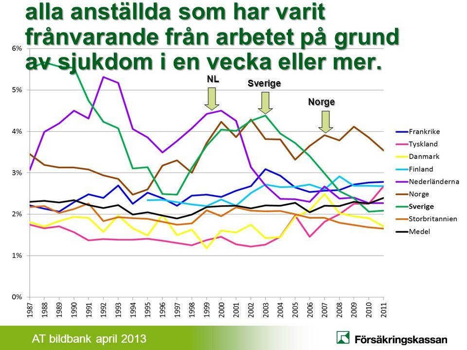 AT bildbank april 2013 Den svenska sjukförsäkringen Sjukpenning på normalnivå Max 1 år 80 procent ersättning.