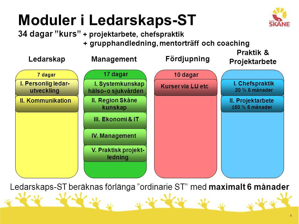 6 Moduler i Ledarskaps-ST 34 dagar kurs + projektarbete, chefspraktik + grupphandledning, mentorträff och coaching Management Fördjupning Praktik & Projektarbete Personlig ledarutveckling Ledarskap Personlig ledarutveckling II.