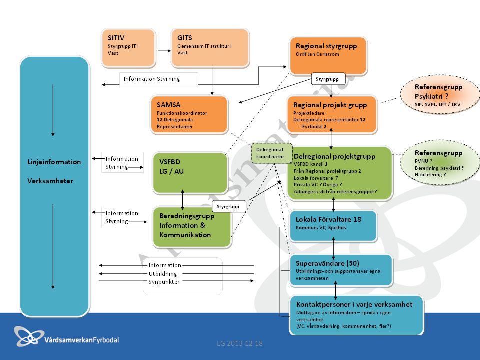 Gemensam rutin för samordnad vårdplanering i Västra Götaland Styrgrupp SVPL har även i uppdrag att Göra en översyn av VG gemensam rutin för uppdatering Komplettering av rutin för hantering av fler processer LG 2013 12 18