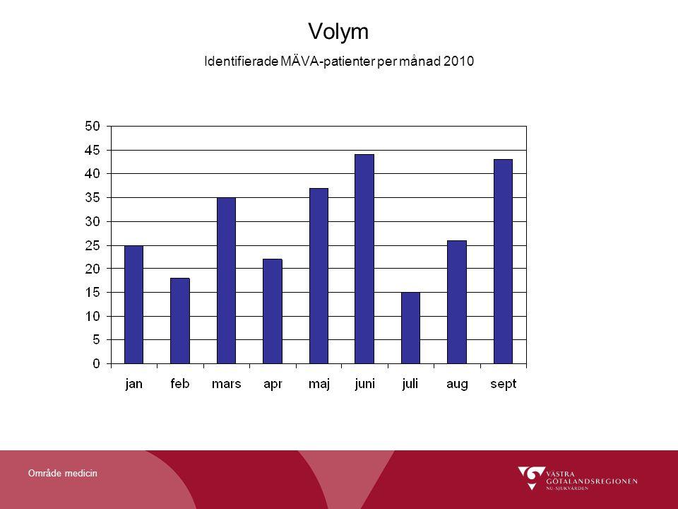 Område medicin Volym Identifierade MÄVA-patienter per månad 2010