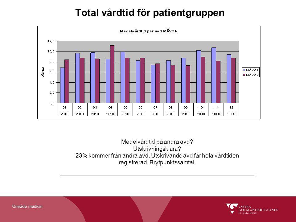 Område medicin Total vårdtid för patientgruppen Medelvårdtid på andra avd? Utskrivningsklara? 23% kommer från andra avd. Utskrivande avd får hela vård