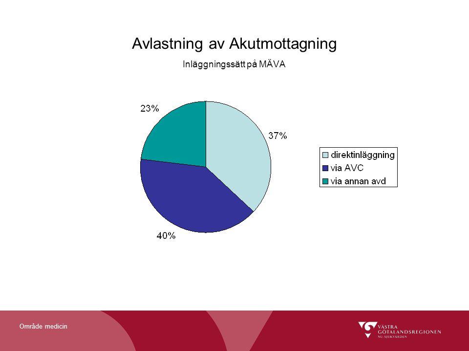 Område medicin Avlastning av Akutmottagning Inläggningssätt på MÄVA
