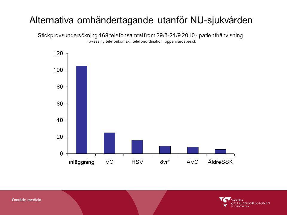 Område medicin Alternativa omhändertagande utanför NU-sjukvården Stickprovsundersökning 168 telefonsamtal from 29/3-21/9 2010 - patienthänvisning. * a