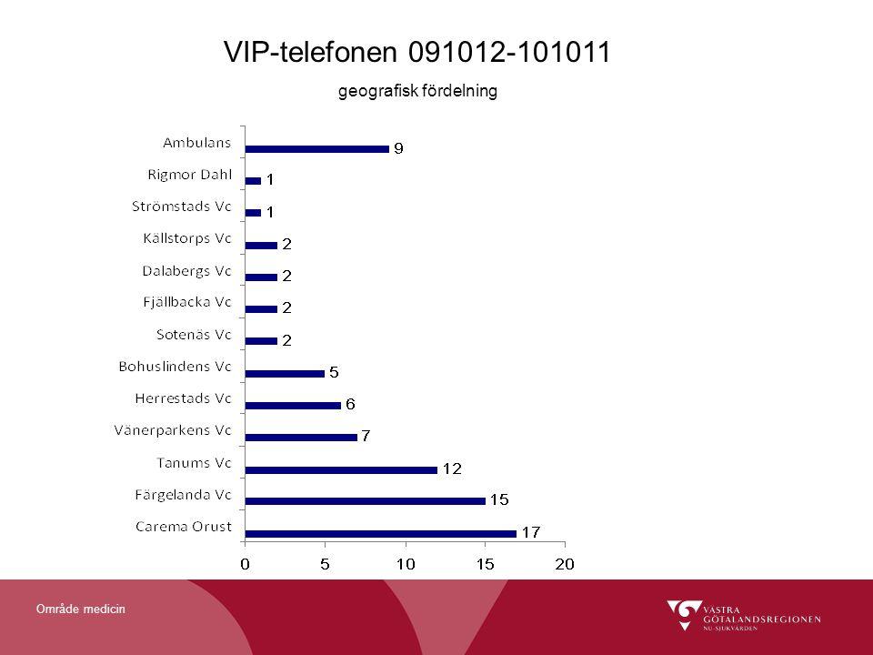 Område medicin VIP-telefonen 091012-101011 geografisk fördelning