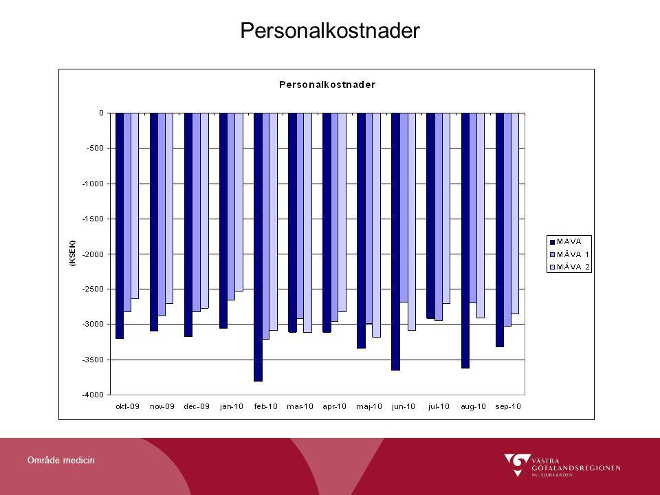 Område medicin Personalkostnader