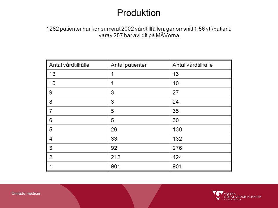 Område medicin Produktion 1282 patienter har konsumerat 2002 vårdtillfällen, genomsnitt 1,56 vtf/patient, varav 257 har avlidit på MÄVorna Antal vårdt
