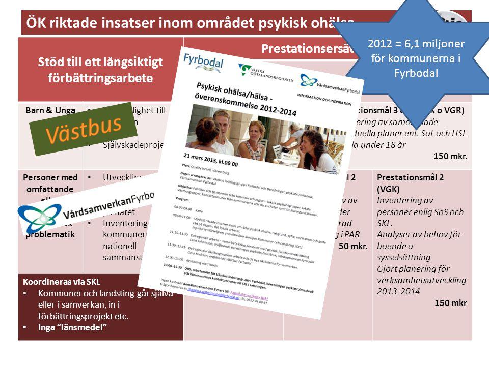 Stöd till ett långsiktigt förbättringsarbete Prestationsersättningar Grundläggande krav 1.ÖK om samverkan enl. bl.a. SoS meddelandeblad 1/2010 2.Webba