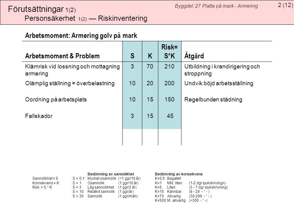 2(12) Byggdel: 27 Platta på mark - Armering Förutsättningar 1(2) Bedömning av sannolikhet Bedömning av konsekvens Sannolikhet = SS = 0,1Mycket osannolik(<1 ggr/10 år) K=0,5Bagatell Konsekvens = KS = 1 Osannolik(1 ggr/10 år)K=1Mkt.