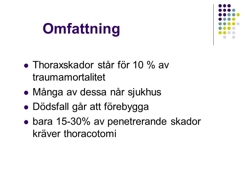 Omfattning Thoraxskador står för 10 % av traumamortalitet Många av dessa når sjukhus Dödsfall går att förebygga bara 15-30% av penetrerande skador kräver thoracotomi