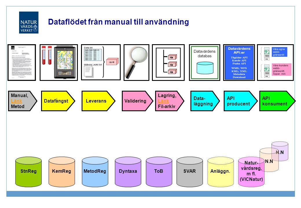 N.N Dataflödet från manual till användning Datafångst Validering Lagring, Länk Länk Fil-arkiv Data- läggning Manual, Länk Länk Metod API producent API