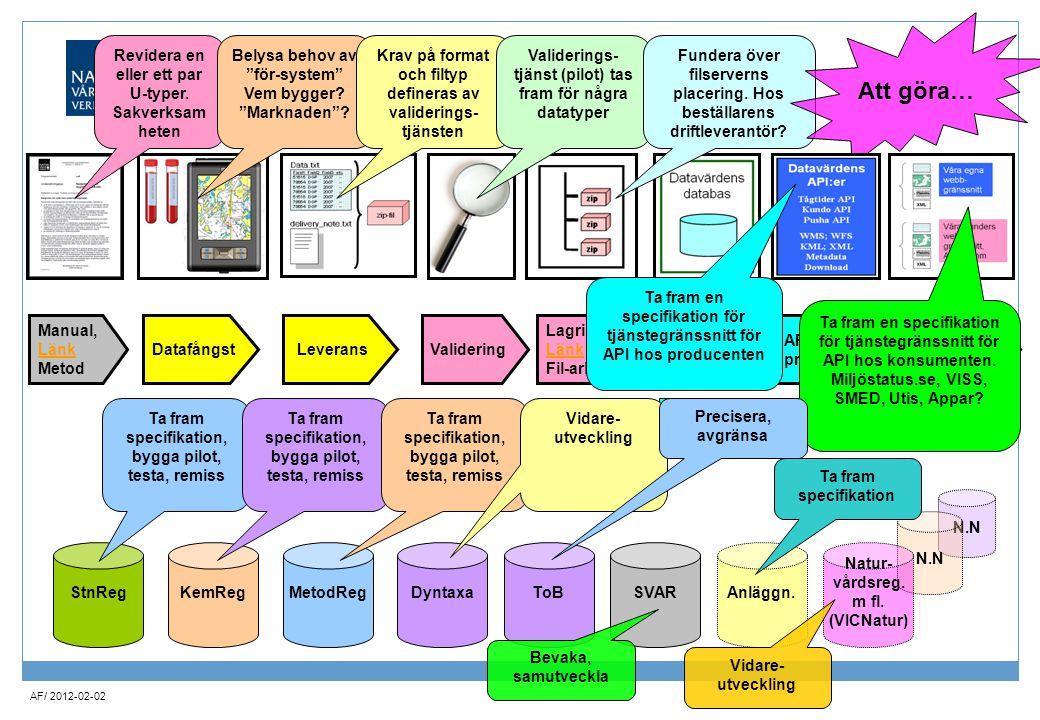 AF/ 2012-02-02 Datafångst Validering Lagring, Länk Länk Fil-arkiv Data- läggning Manual, Länk Länk Metod API producent API konsument DF 04DF 06DF 07DF