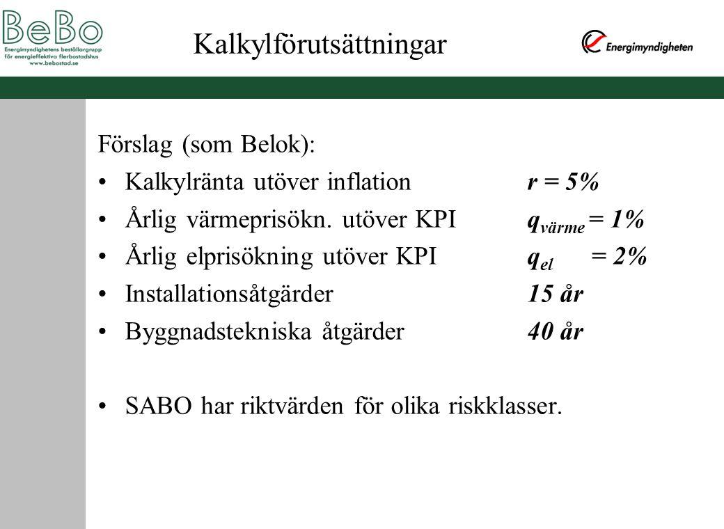 Kalkylförutsättningar Förslag (som Belok): Kalkylränta utöver inflationr = 5% Årlig värmeprisökn. utöver KPIq värme = 1% Årlig elprisökning utöver KPI