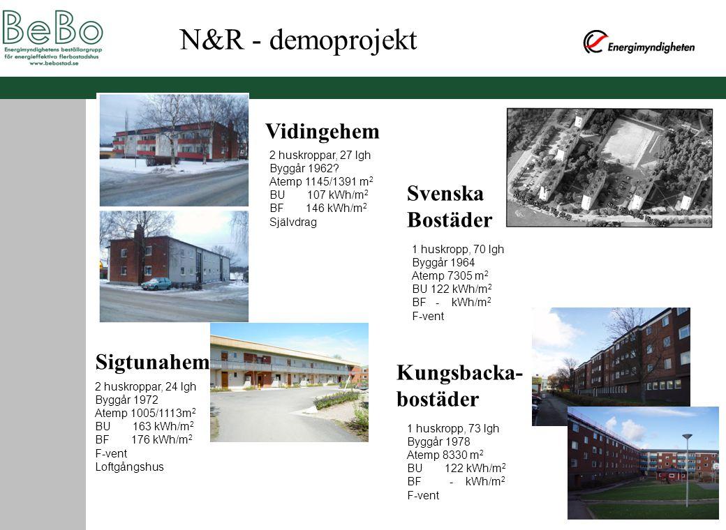 Vidingehem Svenska Bostäder Sigtunahem Kungsbacka- bostäder 2 huskroppar, 27 lgh Byggår 1962? Atemp 1145/1391 m 2 BU 107 kWh/m 2 BF 146 kWh/m 2 Självd